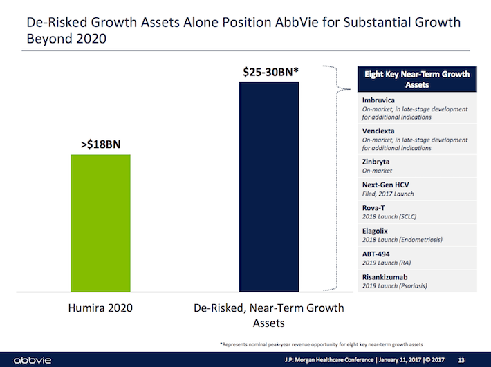 ABBV De-Risked Growth Assets Alone Position AbbVie for Substantial Growth Beyond 2020