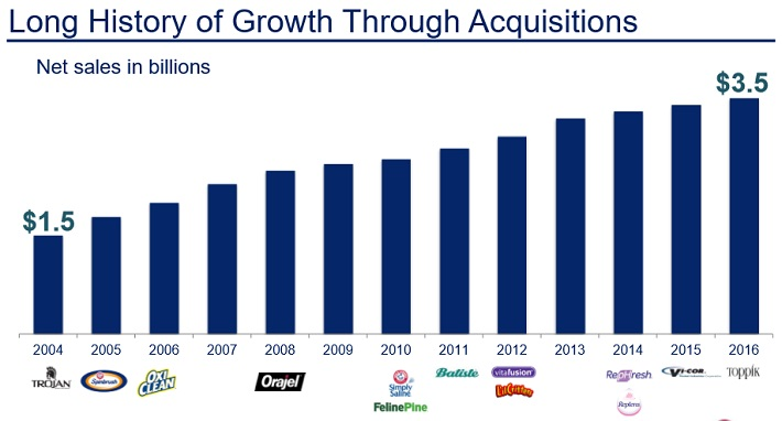 CHD Acquisitions