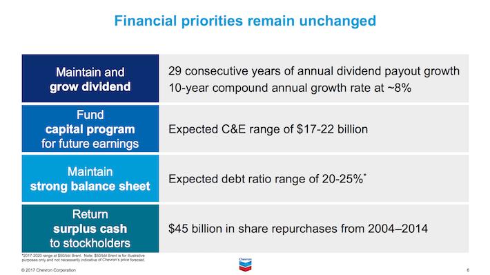 CVX Financial Priorities Remain Unchanged