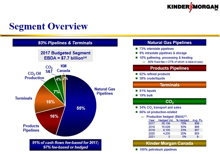KMI Segments
