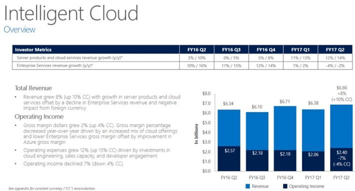 MSFT Cloud