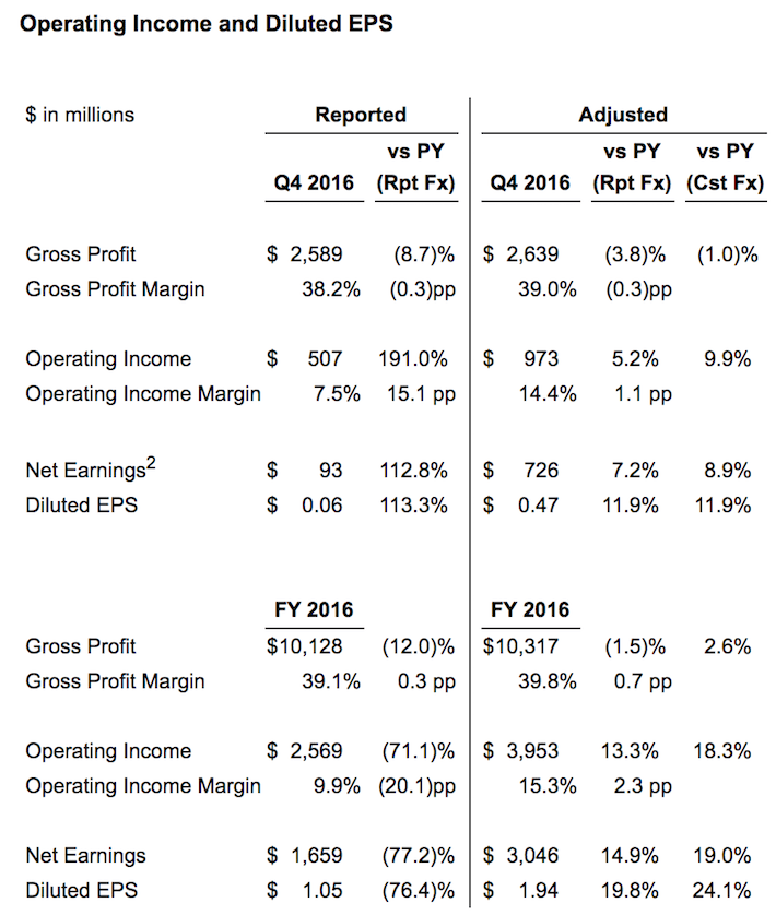 Mondelez Operating Income and Diluted EPS