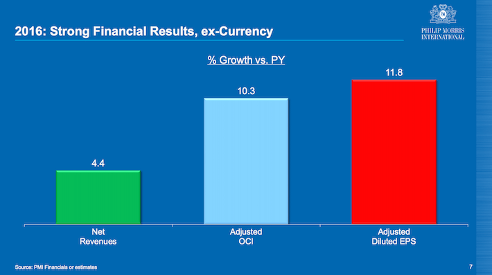 PMI 2016 - Strong Financial Results, ex-currency