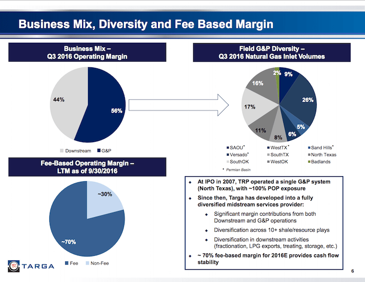 TRGP Business Mix, Diversity, and Fee Based Margin