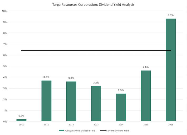 TRGP Targa Resources Corporation - Dividend Yield Analysis