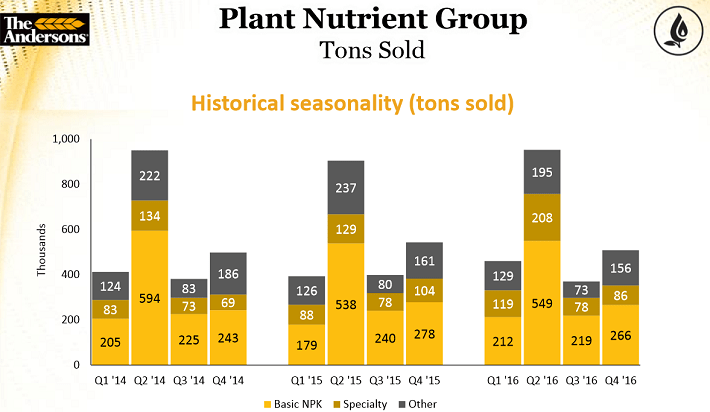 The Andersons Plant Nutrition Group