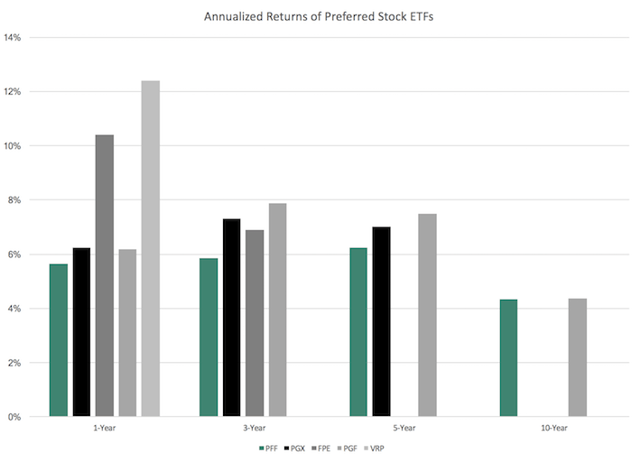 Annualized Returns of Preferred Stock ETFs