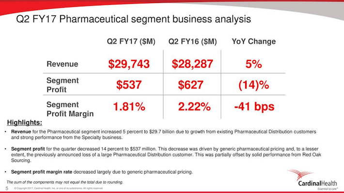 CAH Cardinal Health Q2 FY17 Pharmaceutical Segment Business Analysis