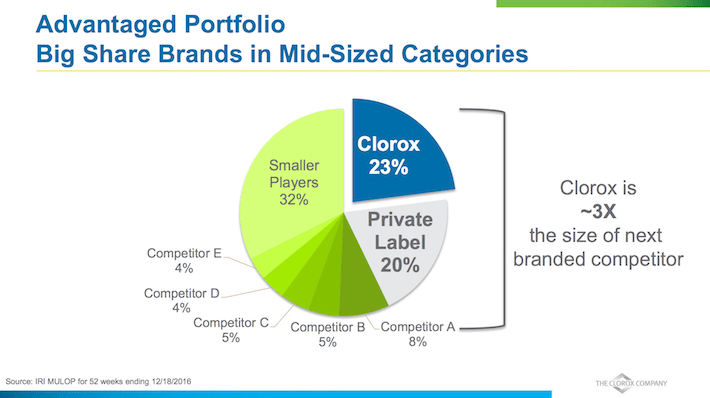 CLX Advantaged Portfolio Big Share Brands in Mid-Sized Categories