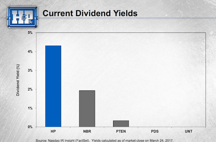 HP Current Dividend Yields