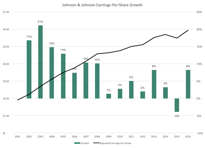 JNJ Johnson & Johnson Earnings-Per-Share Growth