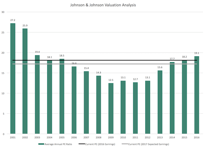 JNJ Johnson & Johnson Valuation Analysis