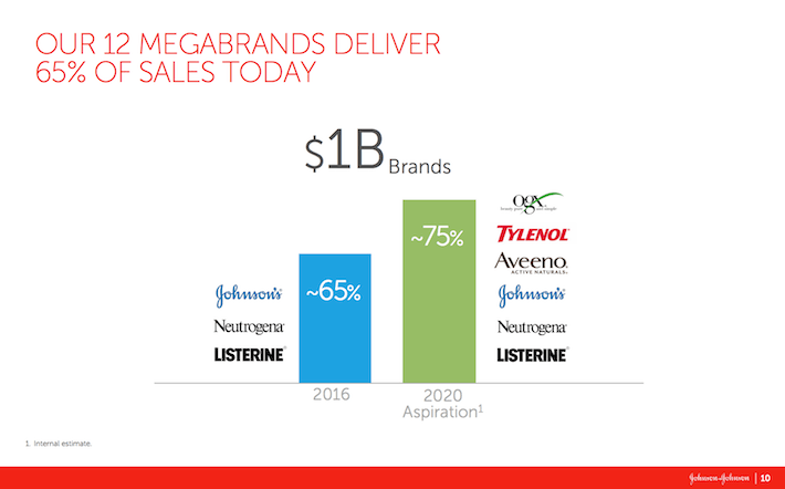 JNJ Our 12 Megabrands Deliver 65% of Sales Today