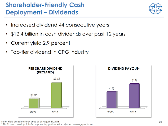 KMB Shareholder-Friendly Cash Deployment - Dividends