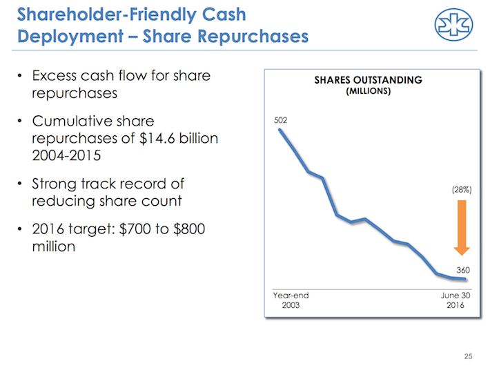 KMB Shareholder-Friendly Cash Deployment - Share Repurchases