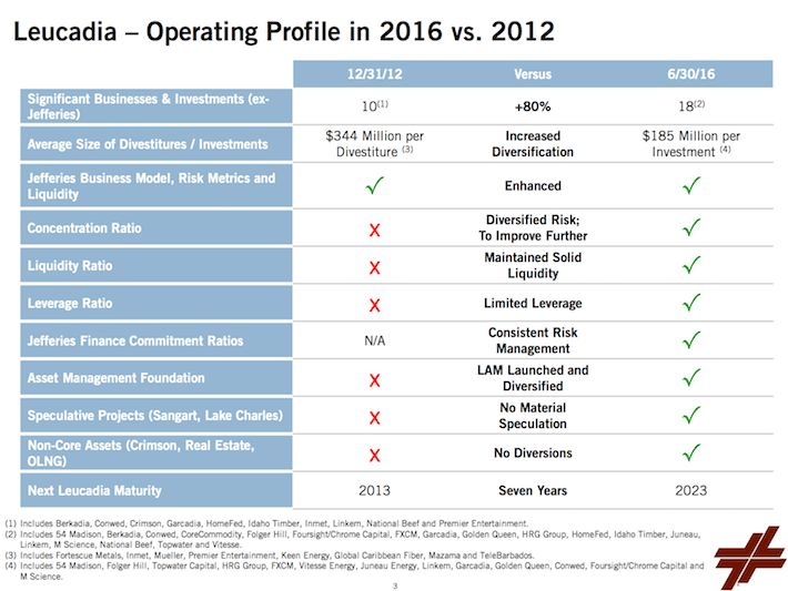 LUK Leucadia Operating Profile in 2016 vs. 2012