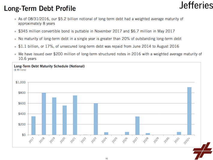 LUK Long-Term Debt Profile