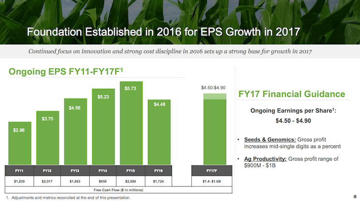 MON Foundation Established in 2016 for EPS Growth in 2017