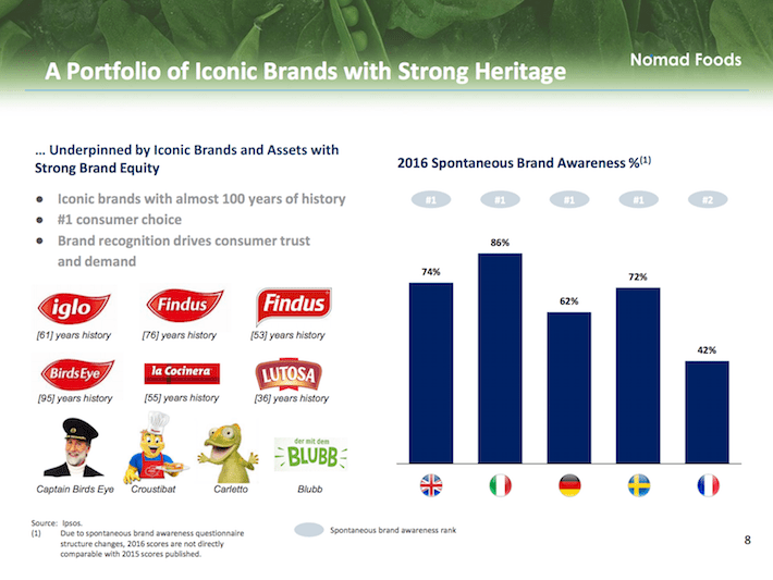 NOMD A Portfolio of Iconic Brands With Strong Heritage