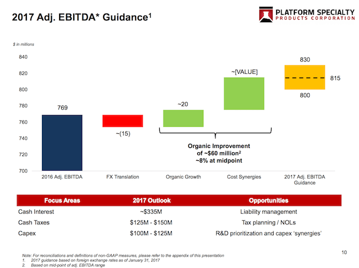 PAH Adjusted EBITDA Guidance