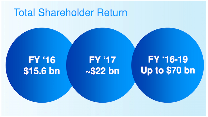 PG Total Shareholder Return