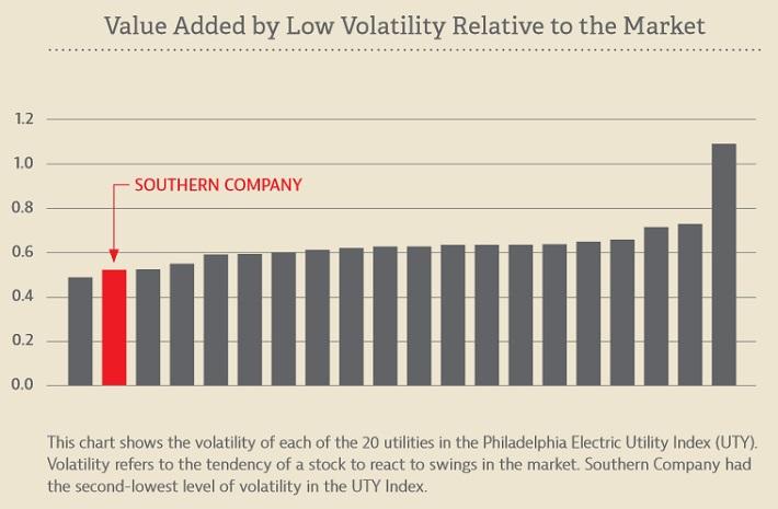 SO Volatility