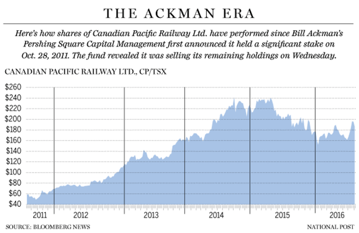 The Ackman Era Canadian Pacific Railway