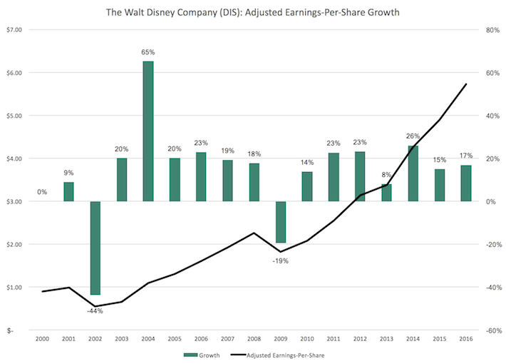 The Walt Disney Company Adjusted Earnings Per Share Growth