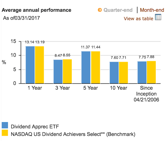 VIG Average Annual Performance