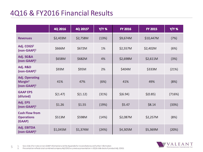 VRX 4Q16 & FY 2016 Financial Results