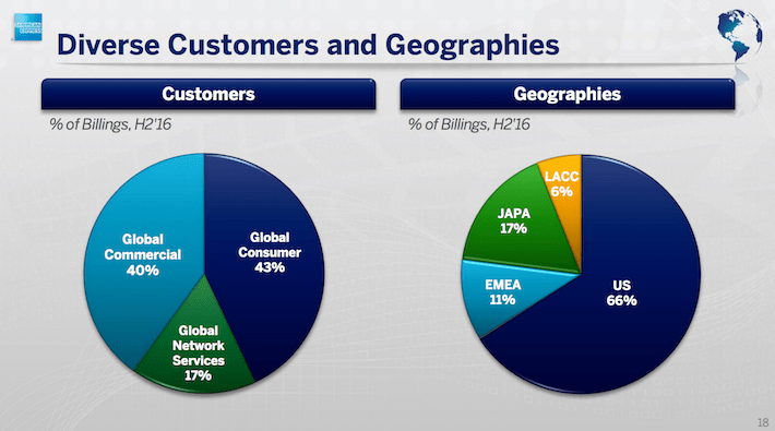 AXP Diverse Customers and Geographies