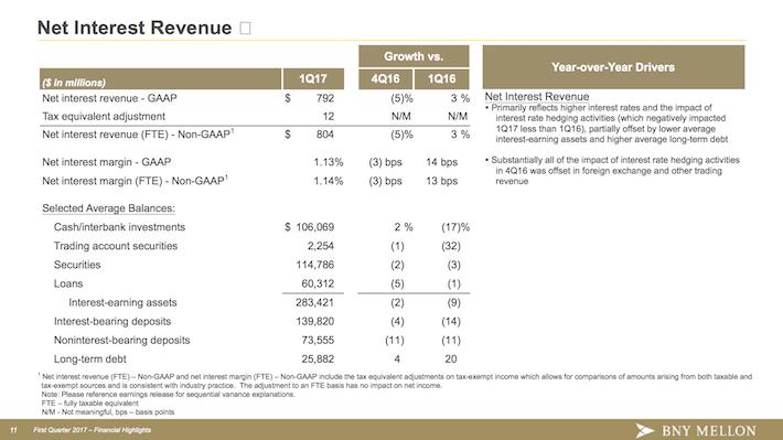 BK BNY Mellon Net Interest Revenue