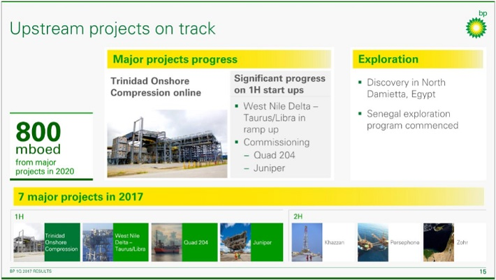 BP Projects