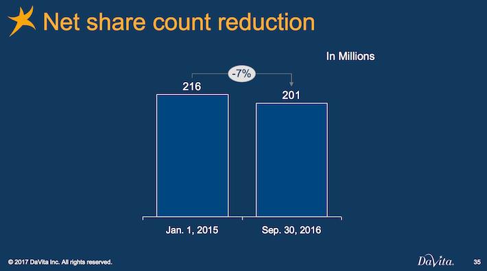 DVA DaVita Net Share Count Reduction