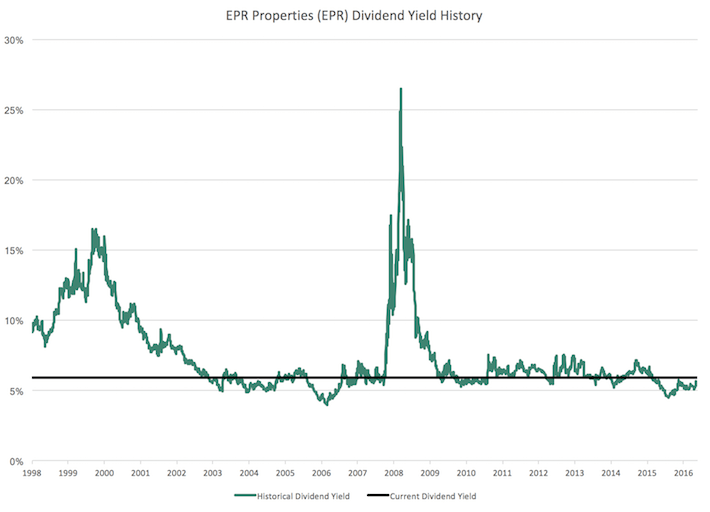 EPR Properties Dividend Yield History