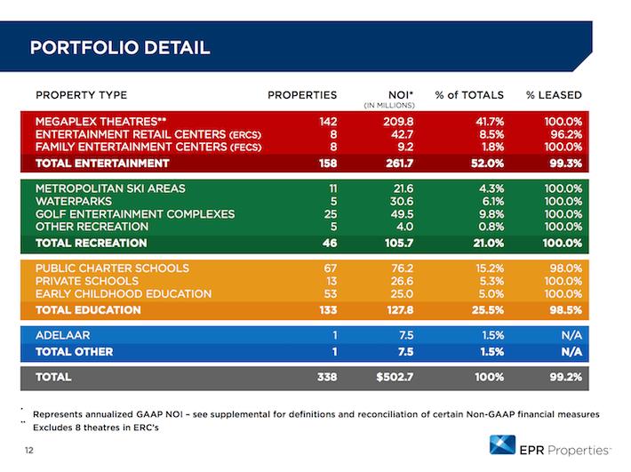 EPR Properties Portfolio Detail