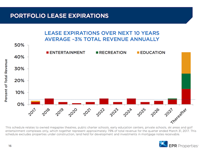 EPR Properties Portfolio Lease Expirations
