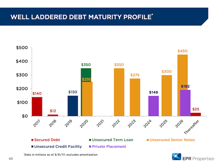EPR Properties Well Laddered Debt Maturity Profile