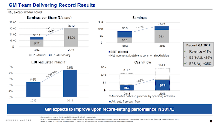 GM General Motors GM Team Delivering Record Results