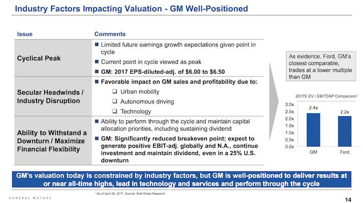 GM General Motors Industry Factors Impacting Valuation, but GM is Well-Positioned