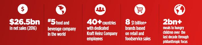 KHC Kraft Heinz Company Statistics