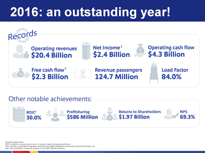LUV Southwest Airlines 2016 - An Outstanding Year!