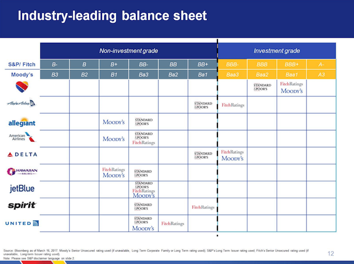 LUV Southwest Airlines Industry-Leading Balance Sheet