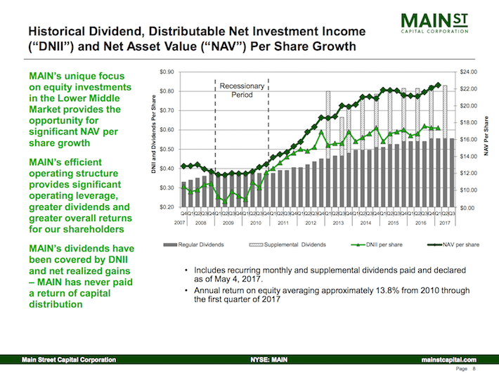 Main Street Capital Corporation Historical Dividend, Distributable Net Investment Income, and Net Asset Value Per Share Growth