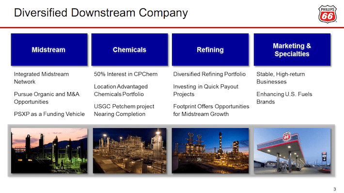PSX Phillips 66 Diversified Downstream Company