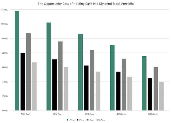 The Opportunity Cost of Holding Cash in a Dividend Stock Portfolio