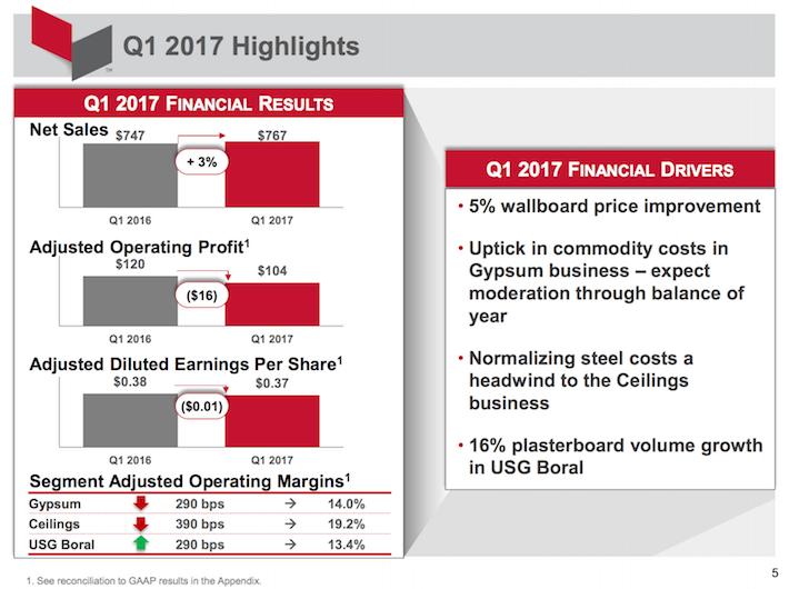 USG Corporation Q1 2017 Highlights