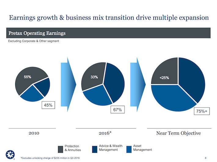 AMP Ameriprise Financial Earnings Growth & Business Mix Transition Drive Multiple Expansion