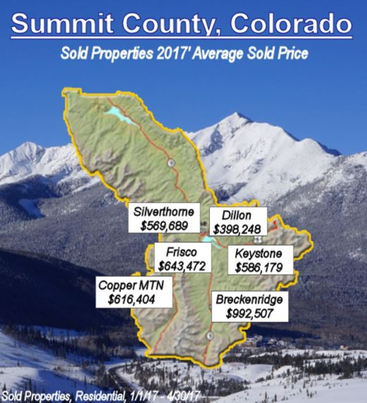 average sold price by town Summit County real estate statistics