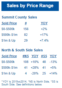 april real estate statistics summit county